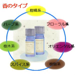 香のタイプ 香のグルプ