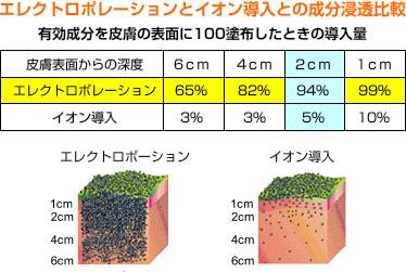 最新美容技術のエレクトロポレーションは 有効成分浸透率がイオン導入の20倍!